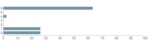 Chart?cht=bhs&chs=500x140&chbh=10&chco=6f92a3&chxt=x,y&chd=t:63,0,2,0,0,26,26&chm=t+63%,333333,0,0,10|t+0%,333333,0,1,10|t+2%,333333,0,2,10|t+0%,333333,0,3,10|t+0%,333333,0,4,10|t+26%,333333,0,5,10|t+26%,333333,0,6,10&chxl=1:|other|indian|hawaiian|asian|hispanic|black|white